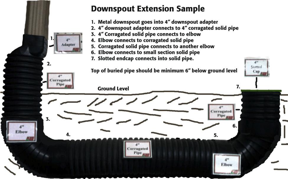 لوله کاروگیت و نحوه نصب منهول و اتصالات