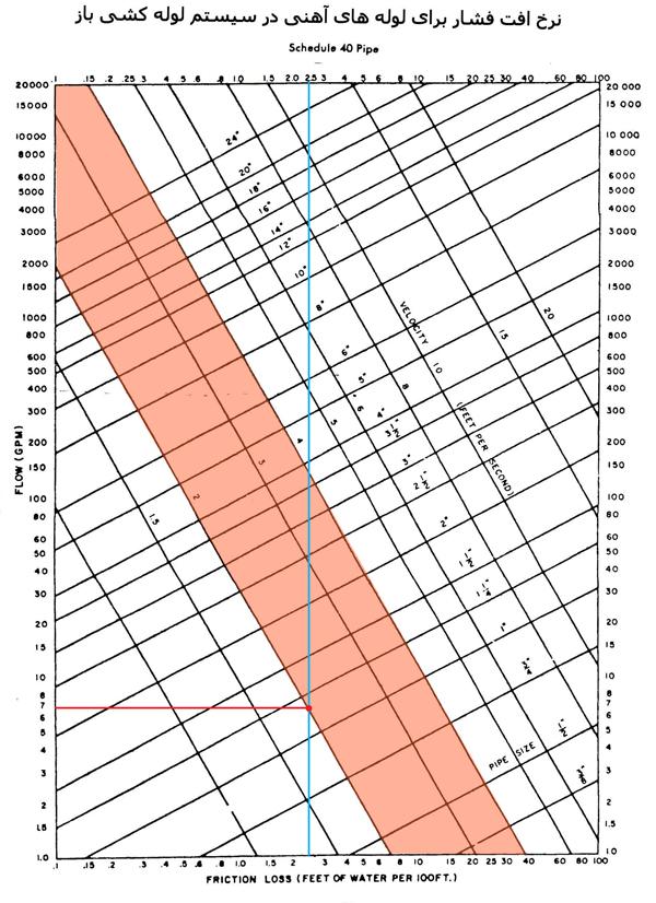 نقطه تقاطع میزان افت با توجه به سایز لوله