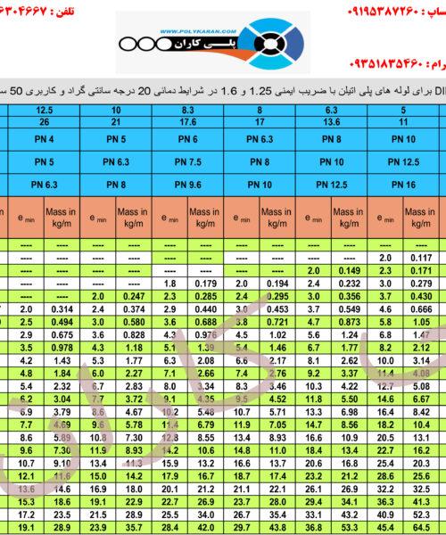 جدول لوله پلی اتیلنPE63-80-100
